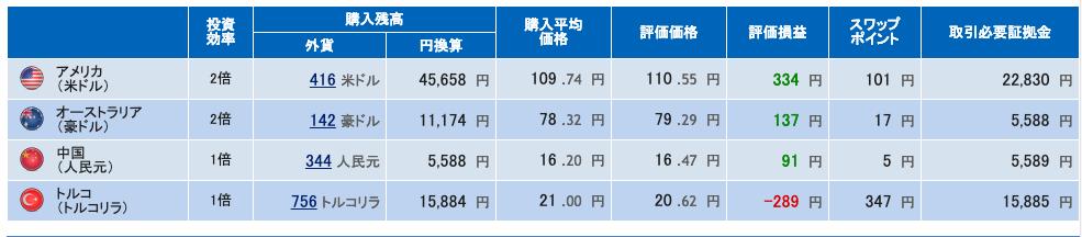 積立FX 運用成績