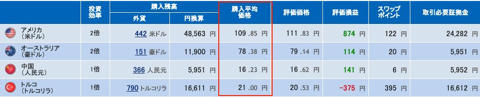 平均購入単価 積立FX