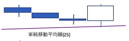 単純移動平均線(25)反発