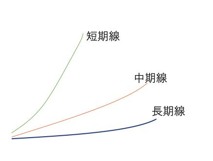 単純移動線 短期 中期 長期